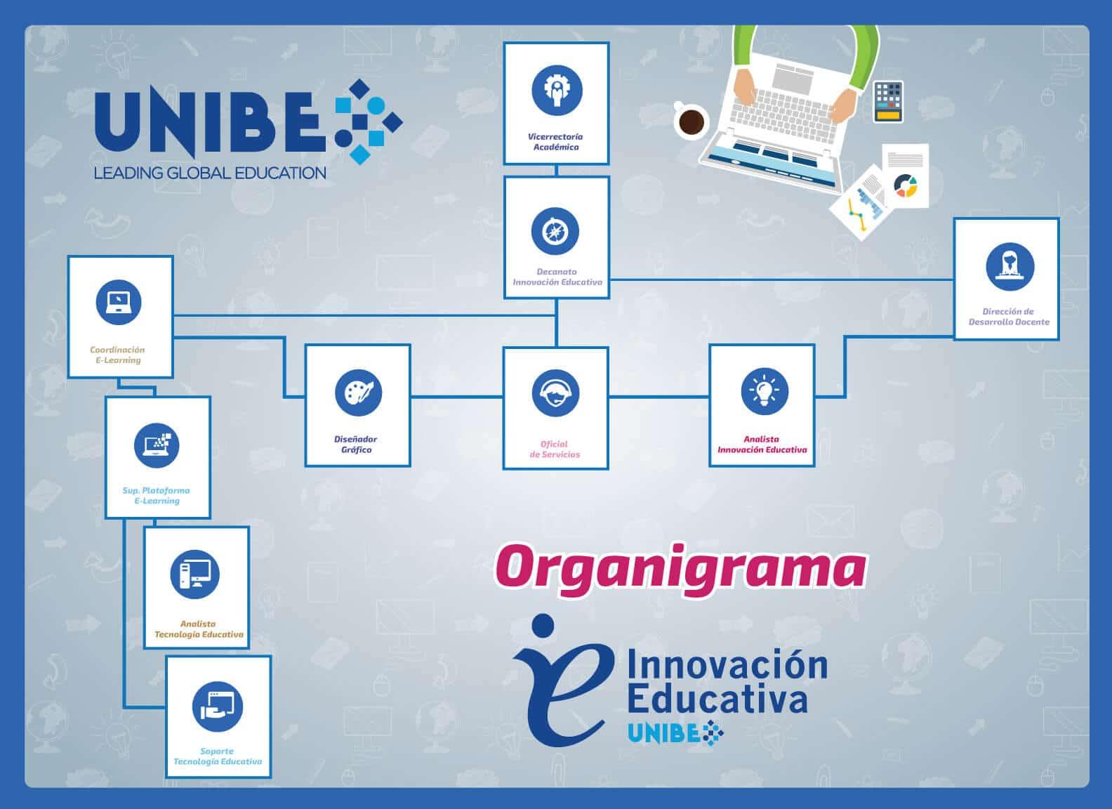 Organigrama Innovación Educativa
